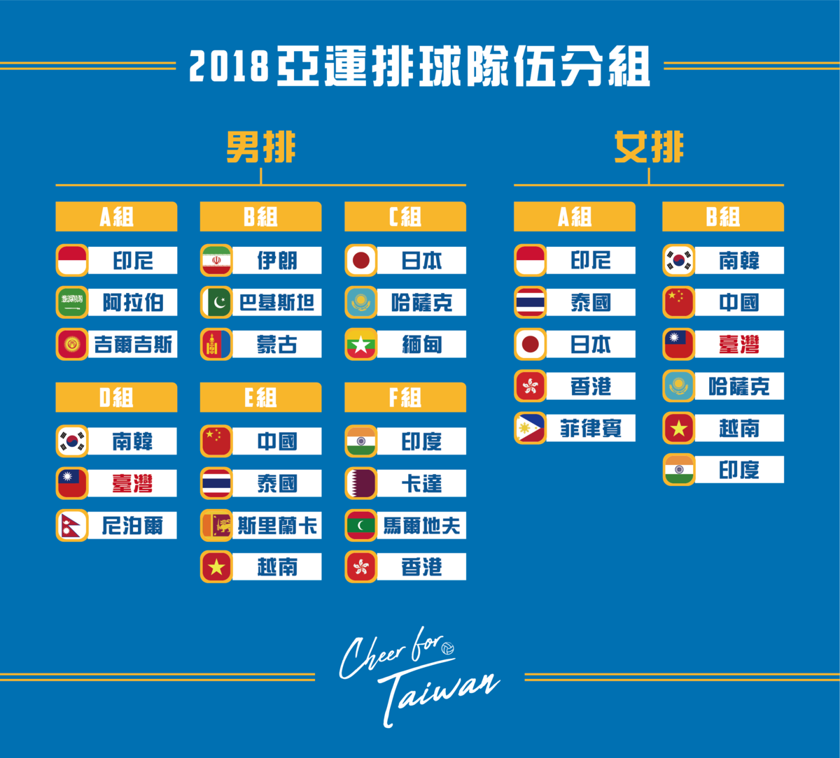 亞運室內排球項目將於8/19-9/1 在雅加達舉行,昨天大會也進行抽籤,本屆男排參賽隊伍共有20 隊,預賽分為6 組,女排則是11 隊,預賽分為2  大組。