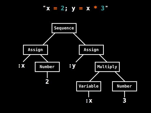 [JavaScript] 抽象語法樹 Abstract syntax tree :打包工具 與 代碼編譯 的核心原理