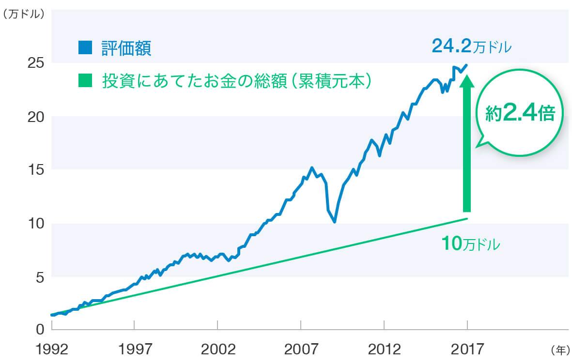 1992年からの25年間、世界の資産に分散投資をした場合のシミュレーション