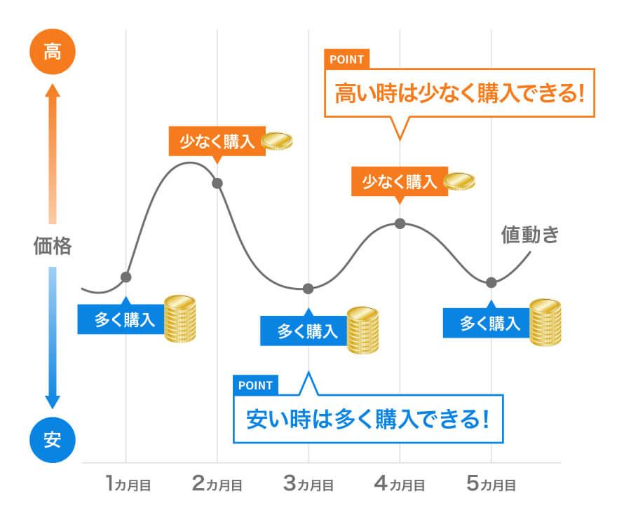 積立投資のイメージ図