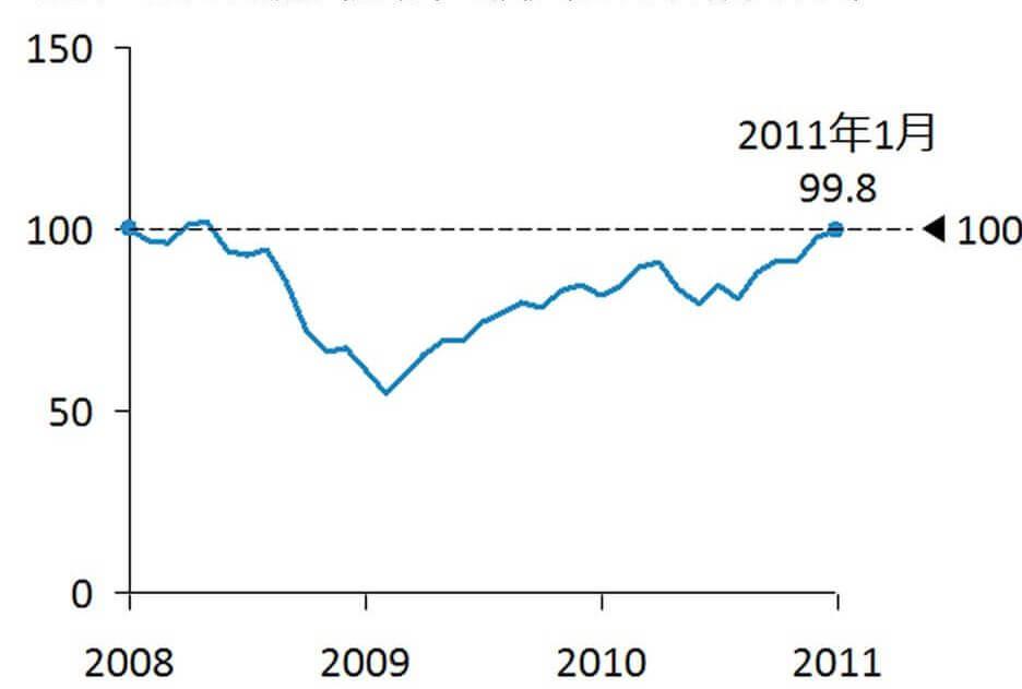 図表1:米国株(S&P500)の推移(2008年1月末を100とする)
