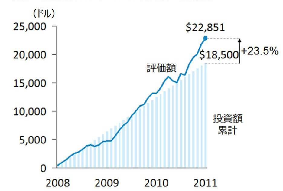 図表2:米国株(S&P500)に積立投資をした場合のリターン(毎月500ドル)
