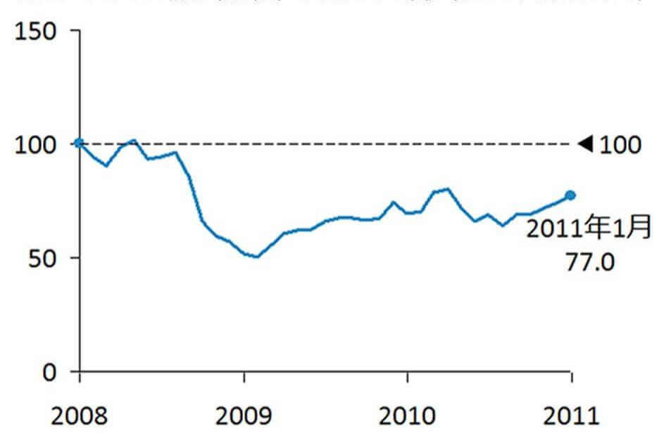 図表3:米国株(S&P500)の推移(2008年1月末を100とする)<円建て>