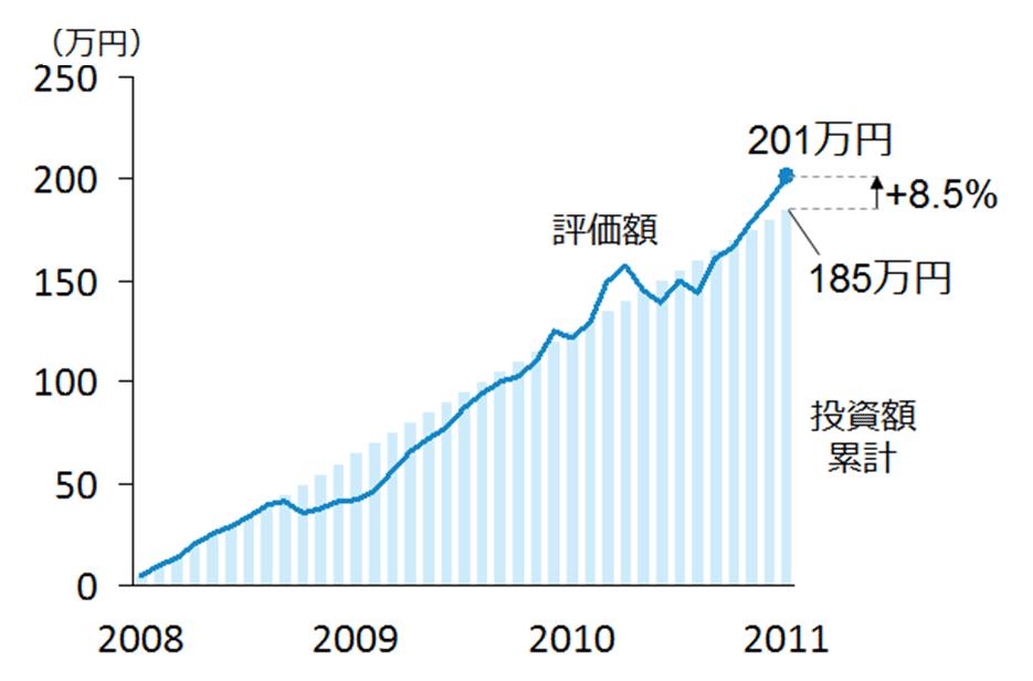 図表4:米国株(S&P500)に積立投資をした場合のリターン(毎月5万円)<円建て>