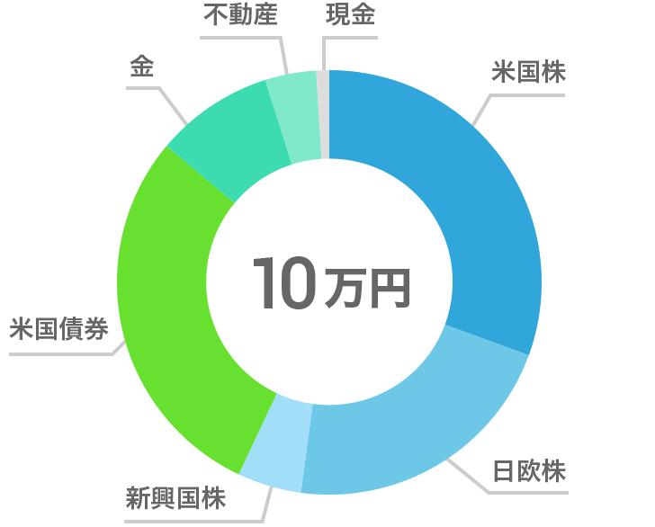 10万円でバランスが改善されたポートフォリオの例