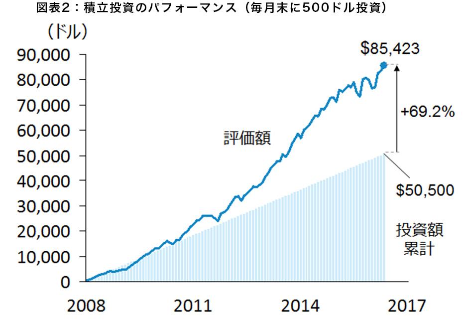 図表2:積立投資のパフォーマンス(毎月末に500ドル投資)
