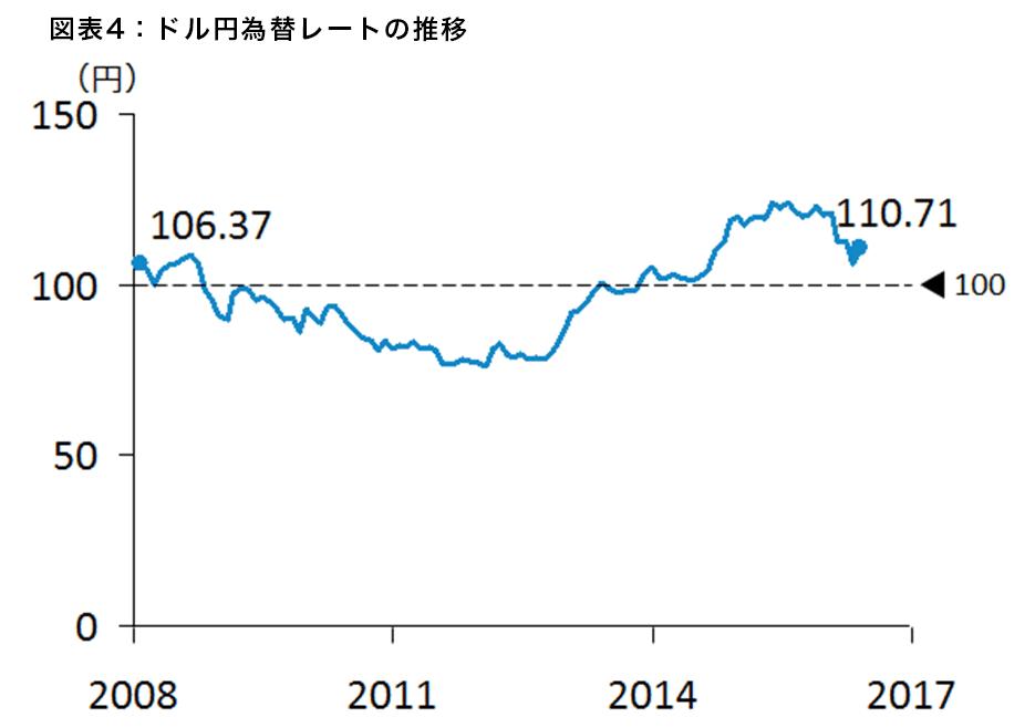 図表4:ドル円為替レートの推移