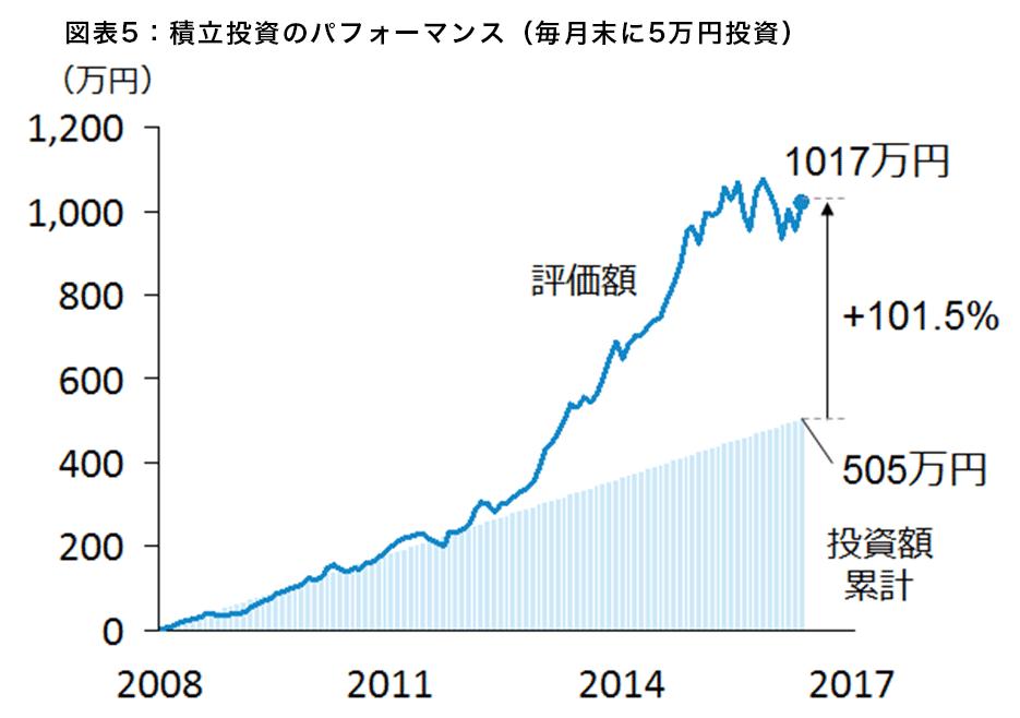 図表5:積立投資のパフォーマンス(毎月末に5万円投資)