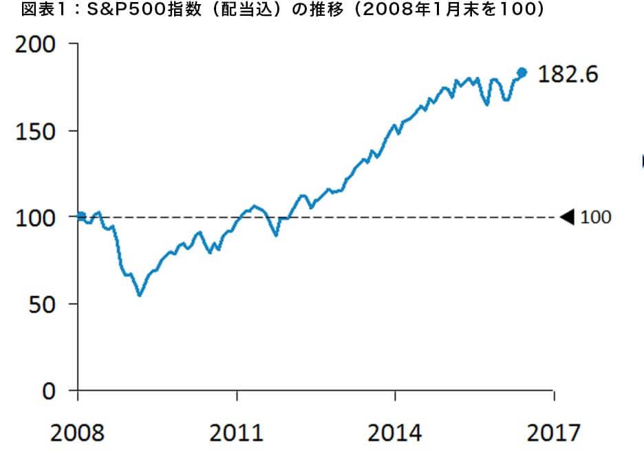 図表1:S&P500指数(配当込)の推移(2008年1月末を100)