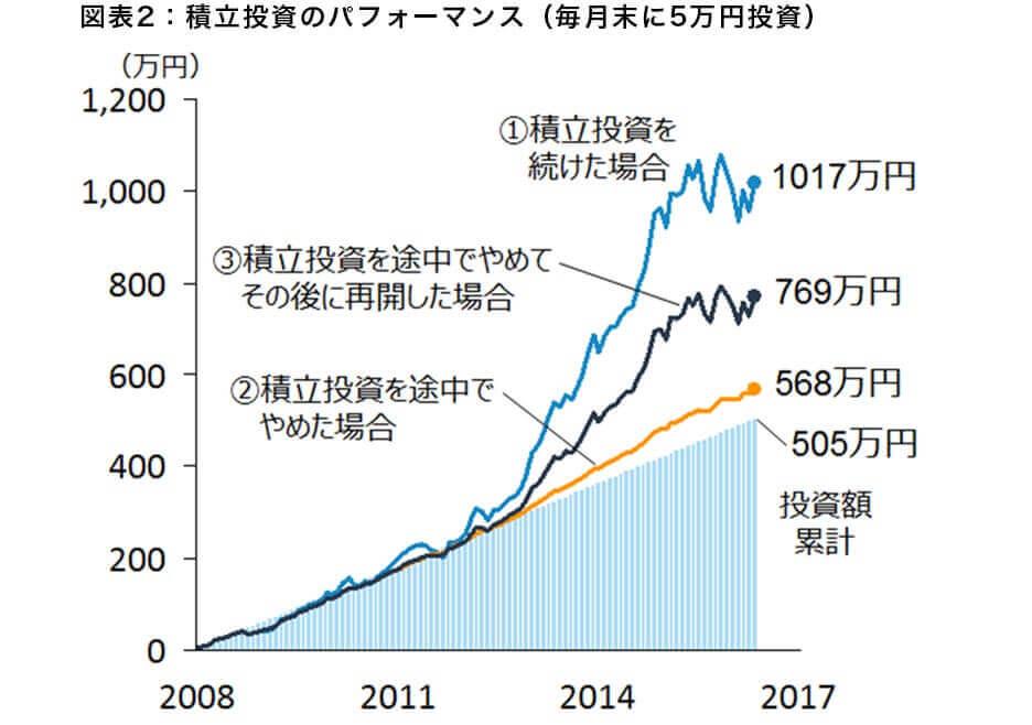 図表2:積立投資のパフォーマンス(毎月末に5万円投資)