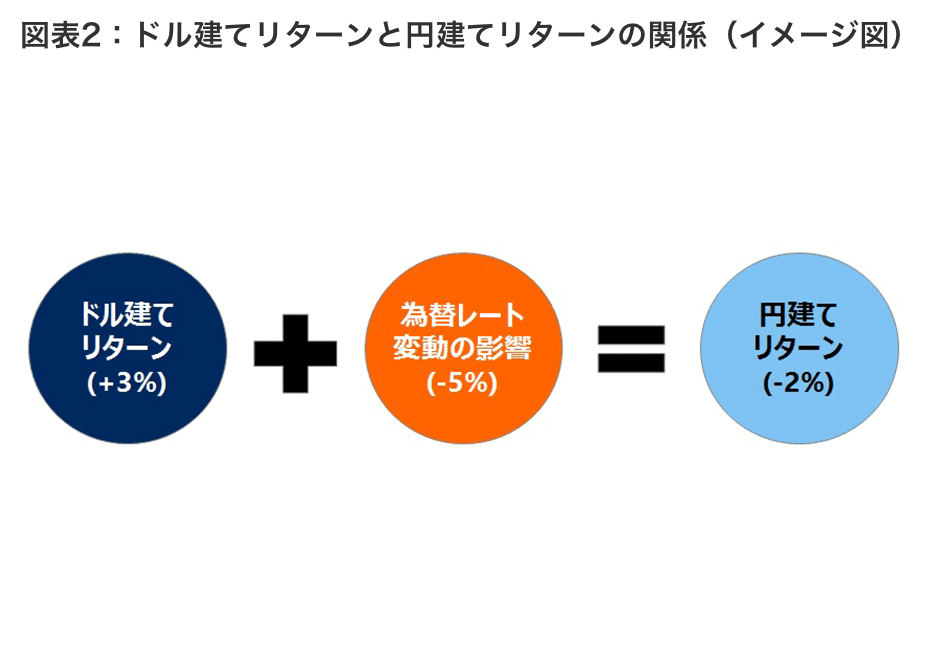 図表2 ドル建てリターンと円建てリターンの関係(イメージ図)
