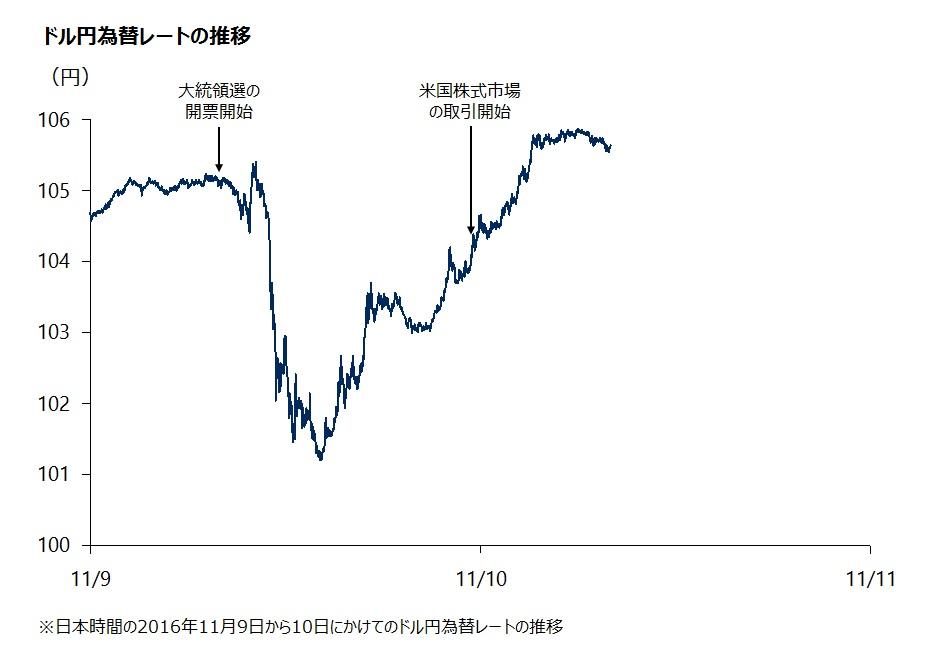 ドル円為替レートの推移