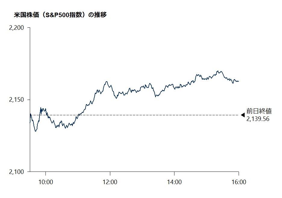 米国株価(S&P500指数)の推移