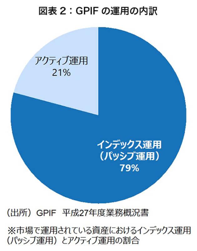 図表2 GPIFの運用の内訳