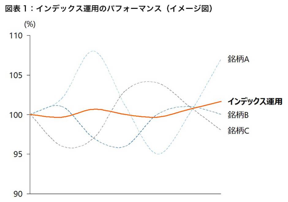 図表1 インデックス運用のパフォーマンス(イメージ図)
