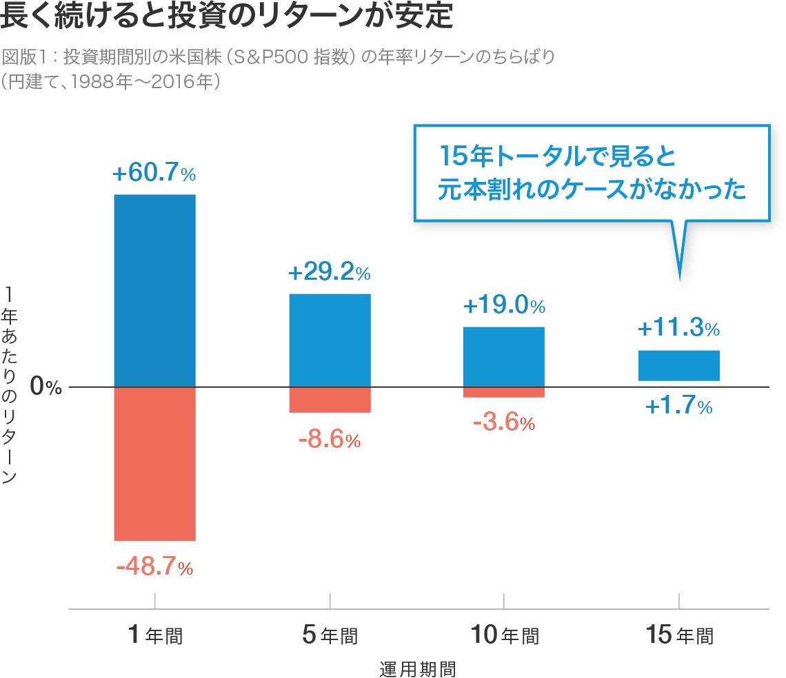 図版1:投資期間別の米国株(S&P500指数)の年率リターンのちらばり(円建て、1988年〜2016年)