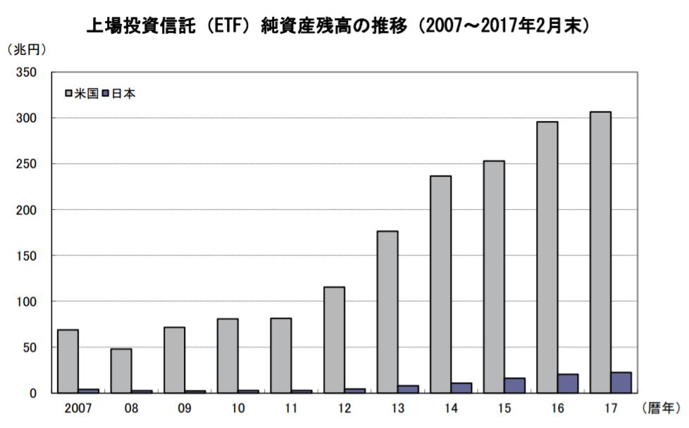 上場投資信託(ETF)純資産残高の推移(2007〜2017年2月末)