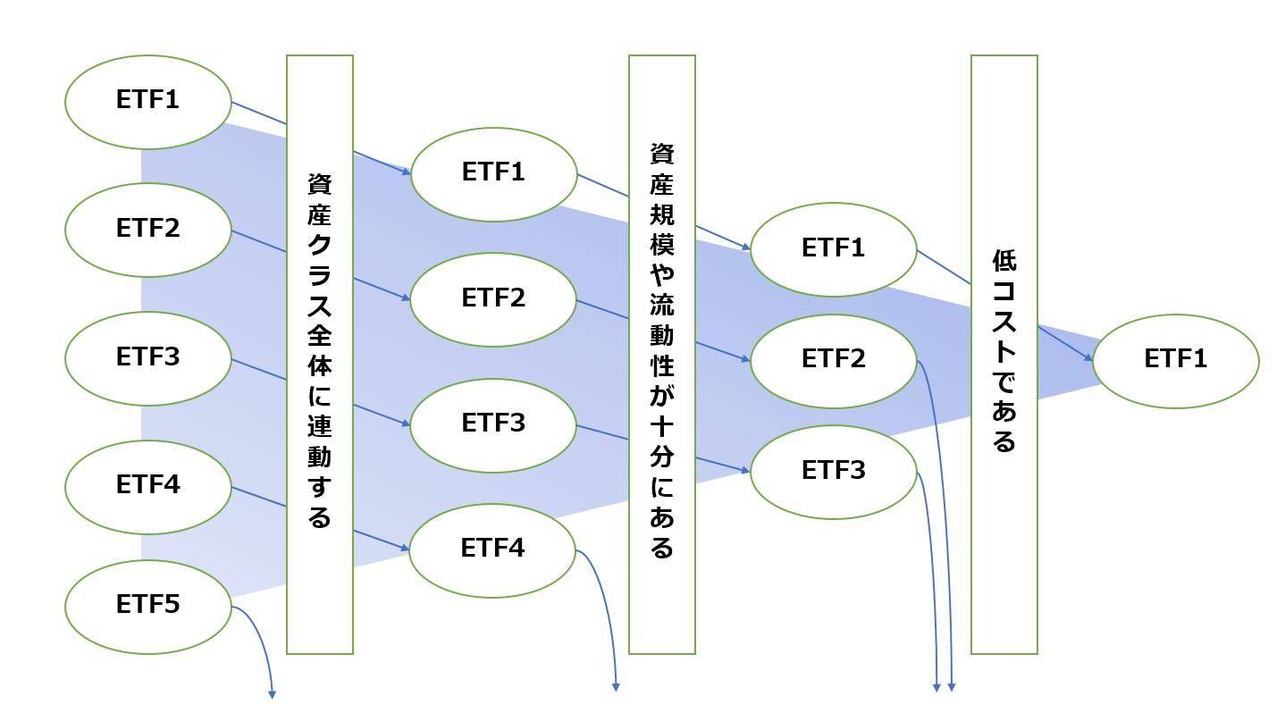 資産クラスが米国株の場合のETF選定イメージ