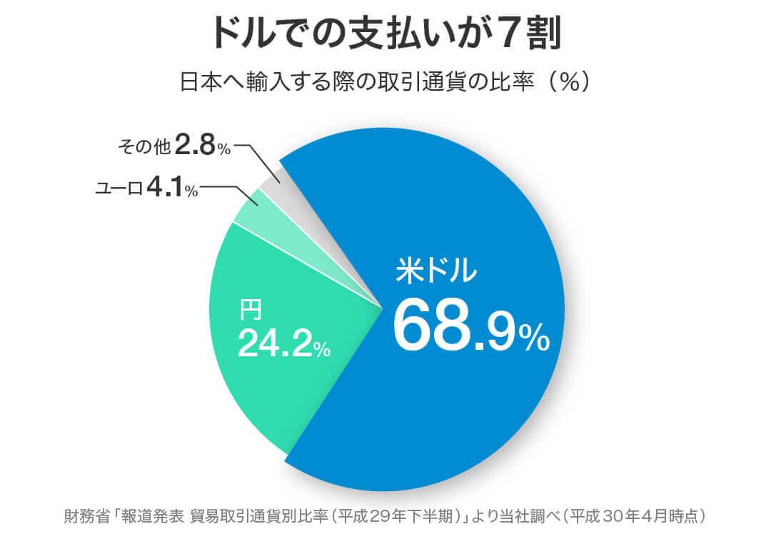 日本へ輸入する際の取引通貨の比率(%)