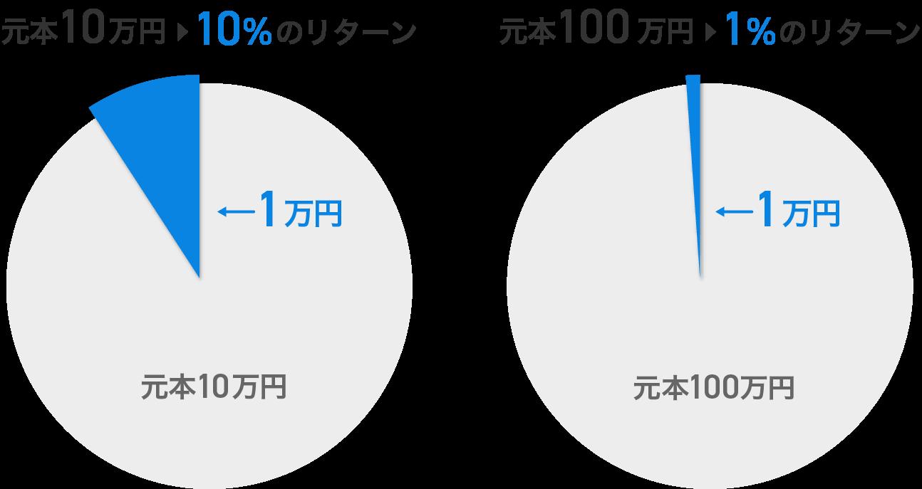 10万円投資して1万円得られたときと、100万円投資して1万円得られたときでは、同じ1万円のリターンでも印象がまったく異なるでしょう。