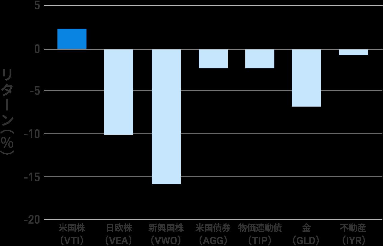 各ETFの2018年1月から10月末までの騰落率