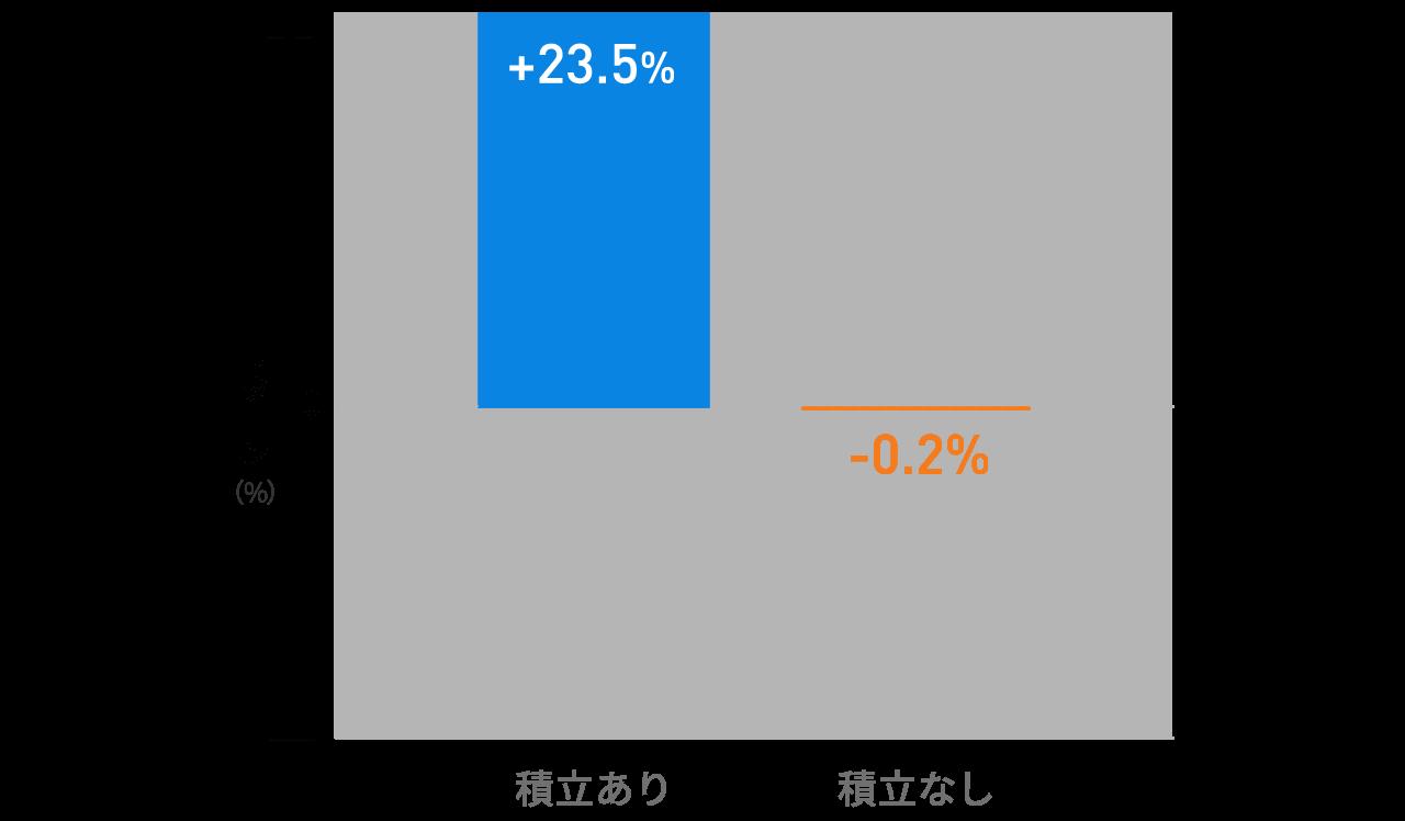 積立投資の有無によるパフォーマンス比較(2008年1月~2011年1月の毎月末にドルで等金額投資した場合と、2008年1月にのみ投資し積立しなかった場合の、2011年1月末時点のリターンの比較)