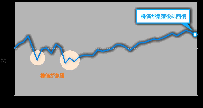 2018年1月~9月の米国株(S&P500指数、配当込)のパフォーマンス推移