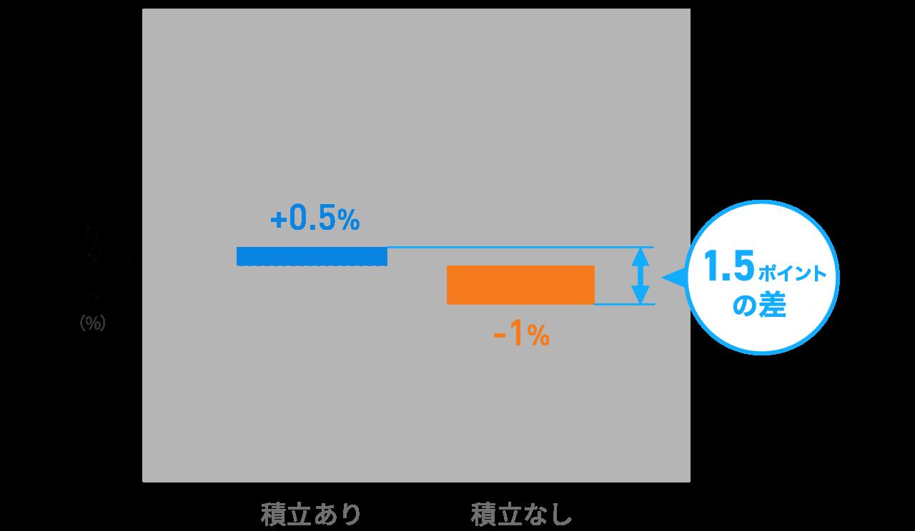 積立の設定有無によるWealthNaviユーザーのパフォーマンス比較(2018年9月末時点)