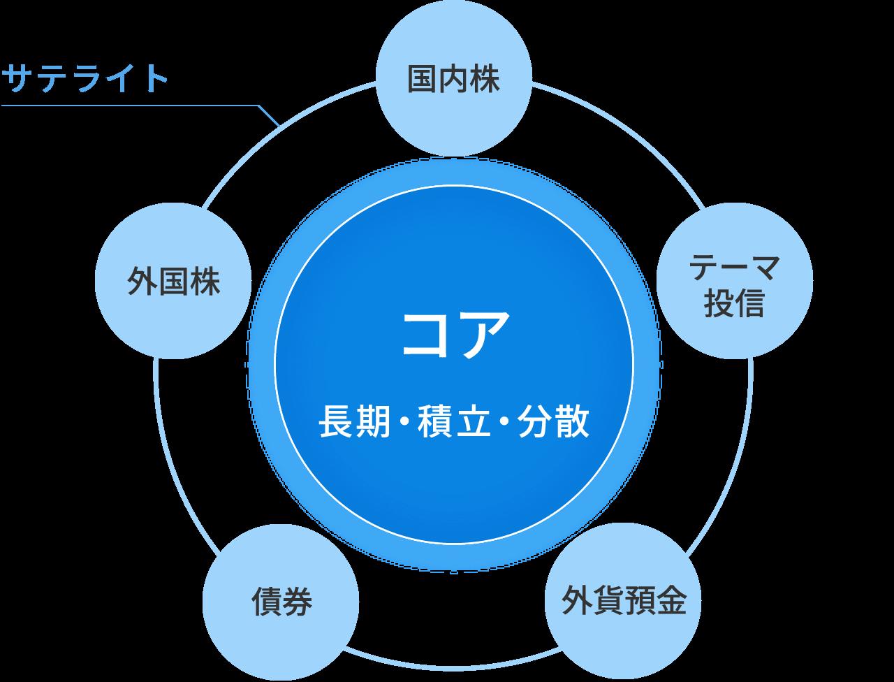 コア・サテライト戦略のイメージ図